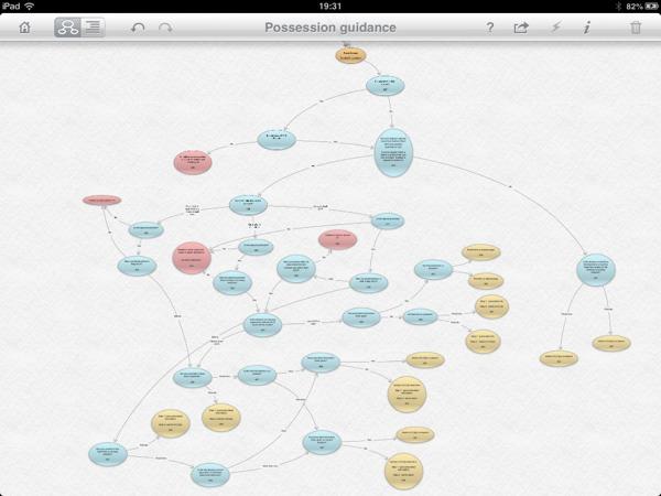 flowchart of algorithm possession notice guidance