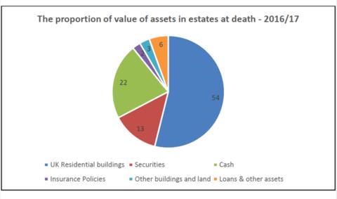 Homes Worth £43 Billion Inherited Every Year